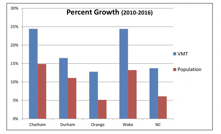 Percent Growth in Vehicle Miles Traveled by County
